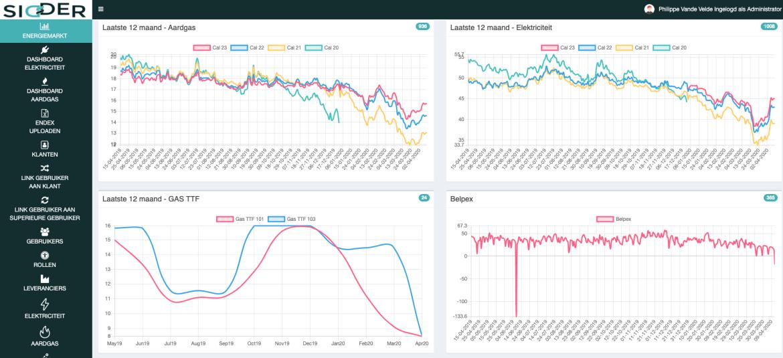 Sidder: De software van Encovan voor het opvolgen van de energiemarkten.