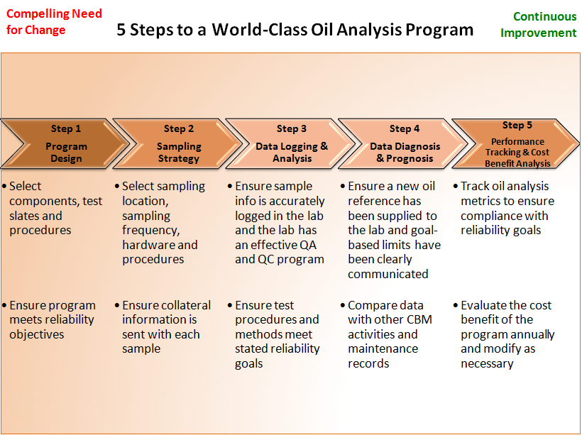 5 steps to a world class oil analysis programme