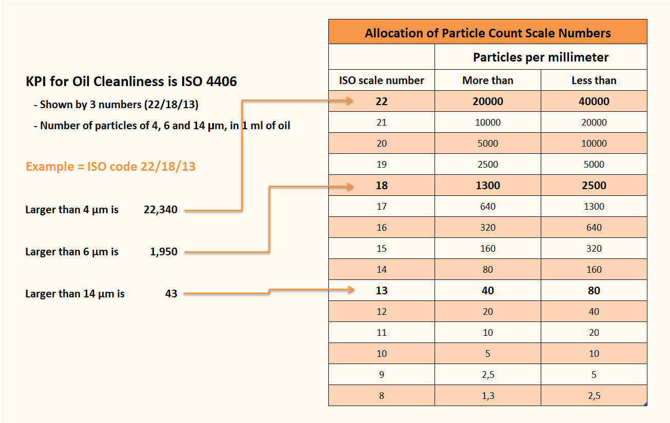 Allocation of particle count - ISO4406