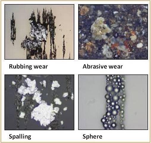 Contamination: rubbing wear, abrasive wear, spalling, sphere