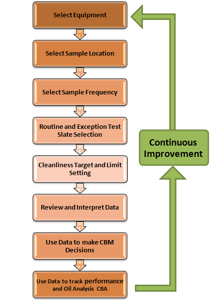 Data logging and sampling flowchart
