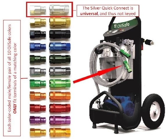 OilSafe Filtercart with colour-coded quick connects