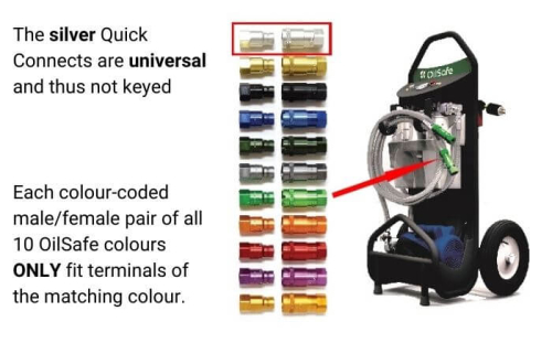 Filter cart + colour-coded quick connects