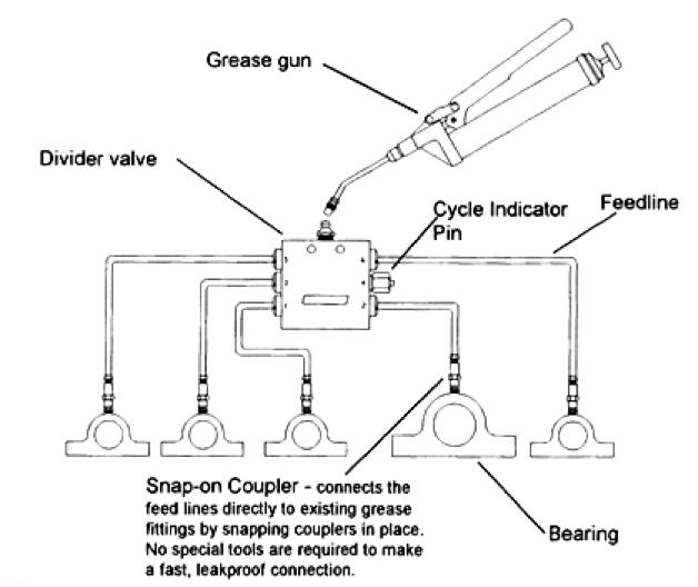 Loop system - greae gun - OilSafe