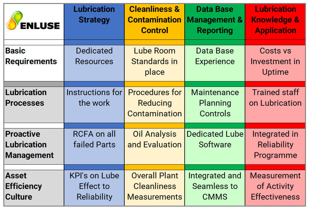Lubrication Reliability Base Examples