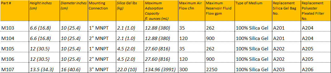 M-series desiccant breathers technical specification