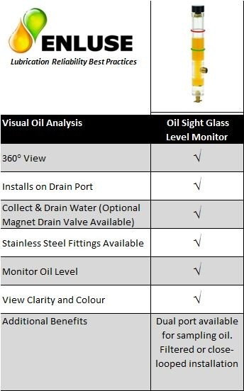Oil sight glass and level monitor features