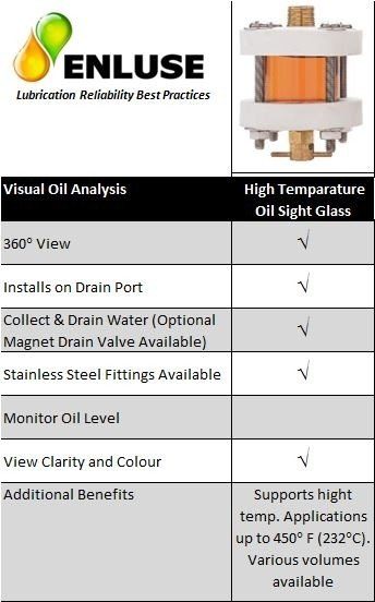 High temperature oil sight glass features