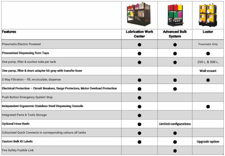 System Comparison Matrix (OilSafe - Lustor)