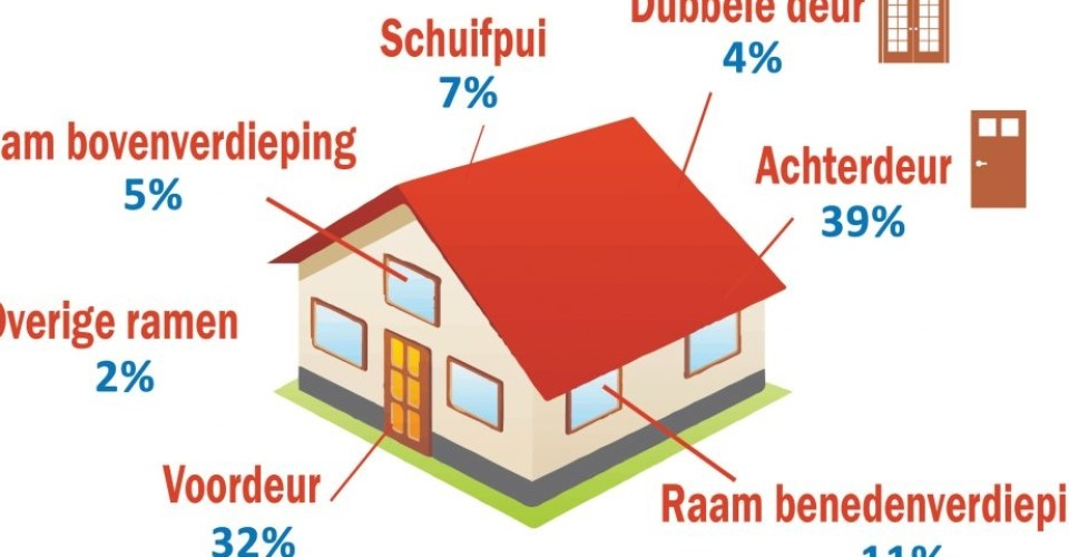Tips en advies woonhuis beveiliging