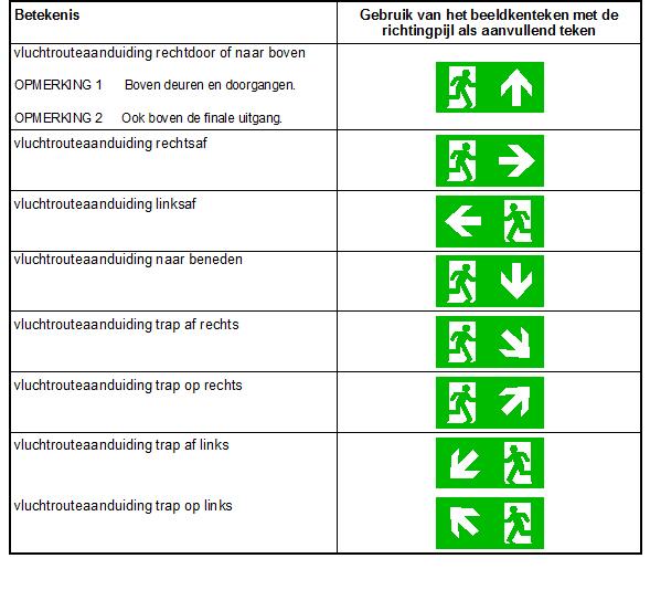 Noodverlichting-pijlen-overzicht-europese-norm-2013