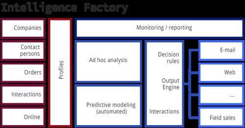 Data analyse als proces