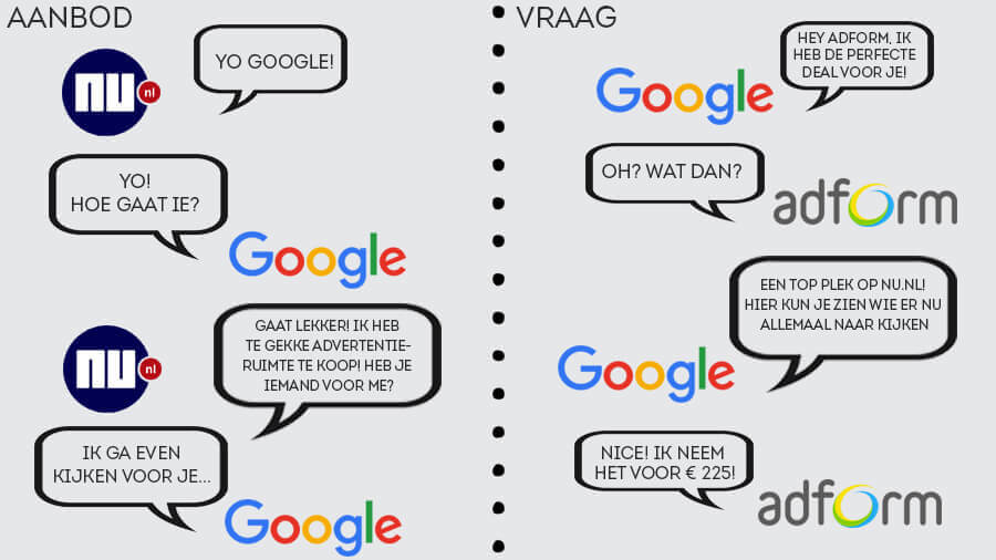 Programmatic advertising systeem