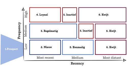 RFM Analyse