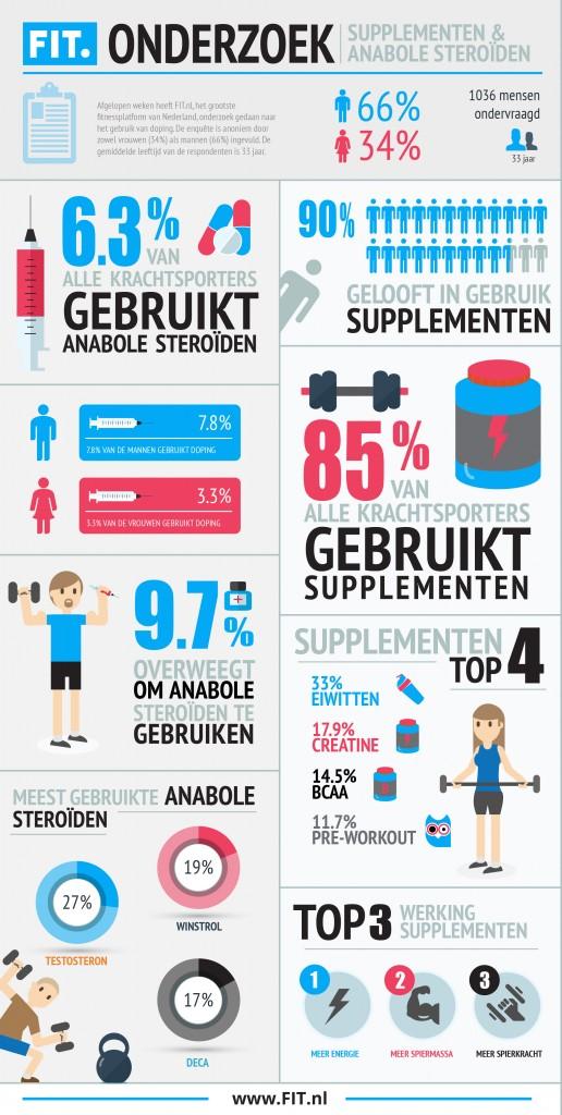 infographic-anabole-steroïden