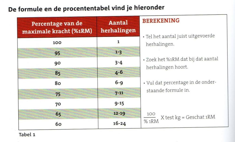 krachttraining-basics-tabel