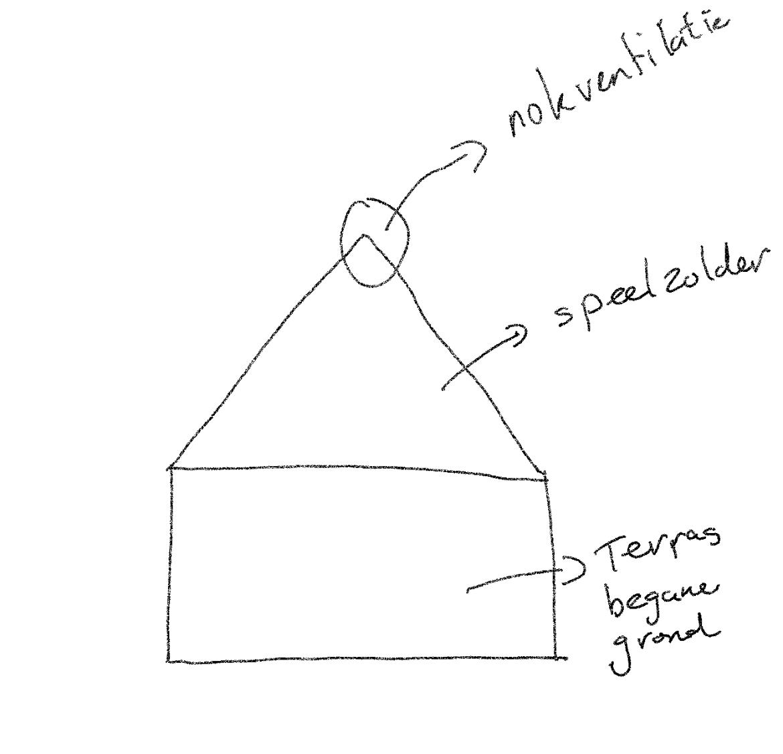 schets indoorspeeltuin met ventilatie