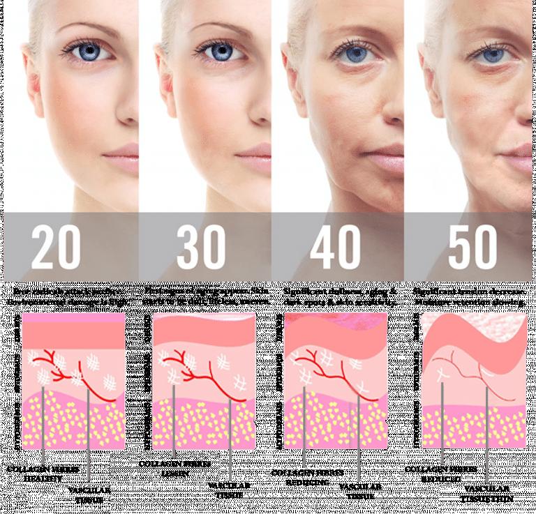 huidverzorging twintigers