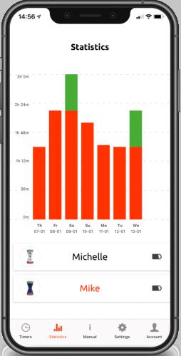 Gametimer app statistieken