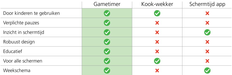 Voordelen Tabel Gametimer