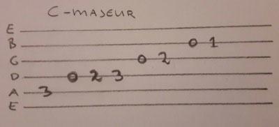 Gitaartab C-majeur toonladder handgeschreven voorbeeld