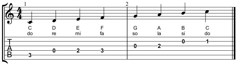 Toonladder C-majeur en do-re-mi gitaartab met notenschrift en tonen
