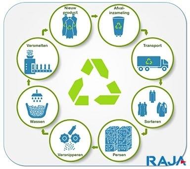recycling-plastic-proces-frisdrank