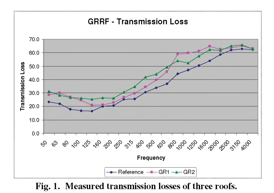 Sound Transmission loss of Extensive Green Roofs - Field Test Results
