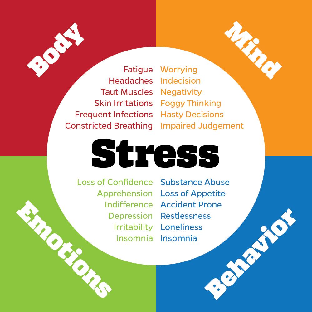 Stress symptomen verdeeld over vier categorieën