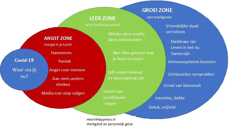 Comfort zone en angst