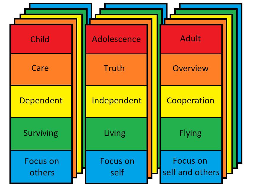 3 pijlers van het Evolutie Systeem