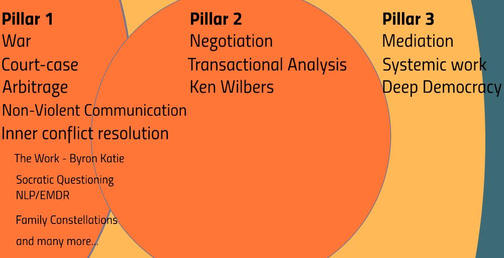 Conflictoplossingsmethoden verrijkt met het Evolutie Systeem