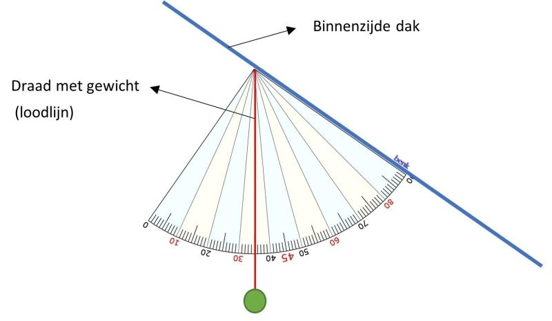 hellingshoek schuin dak meten met gradenboog