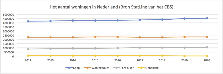 Woningnood in Nederland