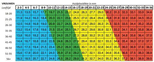 vetpercentage tabel 4 puntsmeting vrouwen