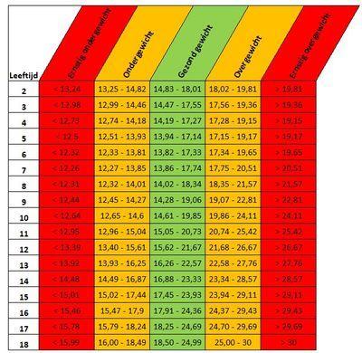 BMI tabel kinderen meisjes