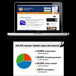 Internet Marketing Blauwdruk
