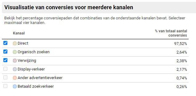 google-analytics-conversie-meerdere-kanalen