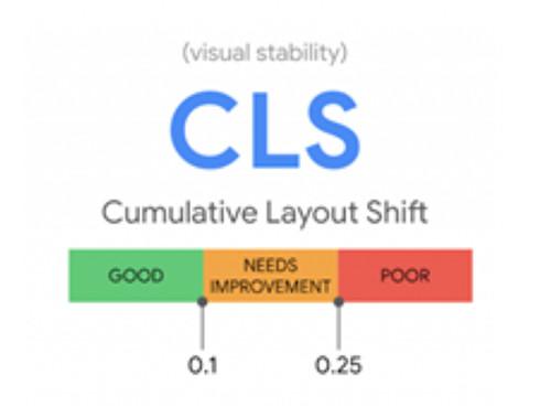 core web vitals CLS