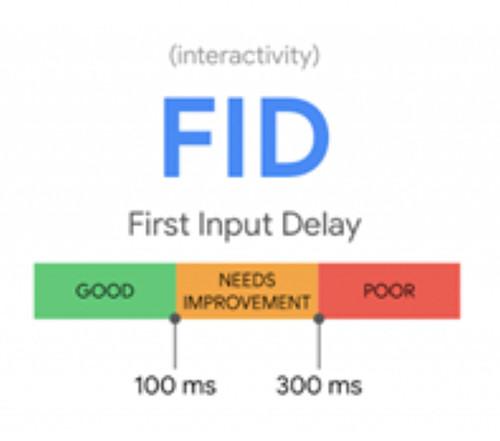 core web vitals FID