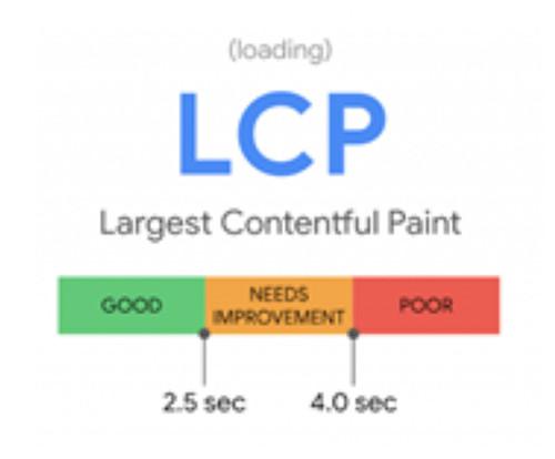 core web vitals LCP
