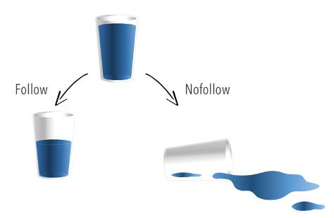 Follow en no follow