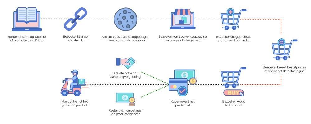 Hoe werkt affiliate marketing?