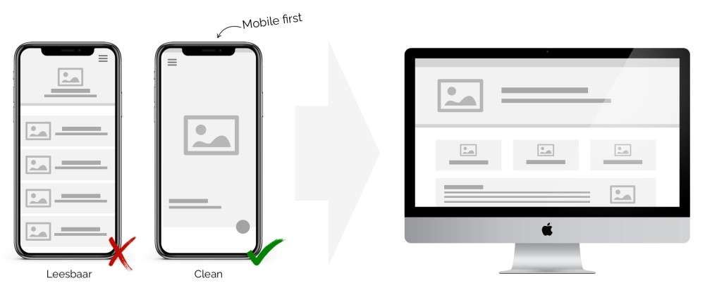 Mobile first of responsive design?