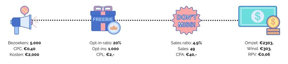 Rekenvoorbeeld sales funnel