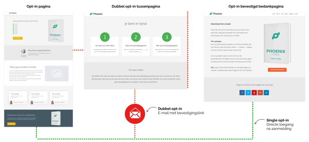 Single en dubbel opt-in