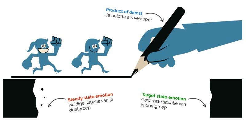 Steady en target state emotion op landingspagina