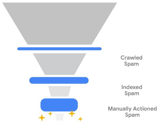 Google AI Spam niveaus