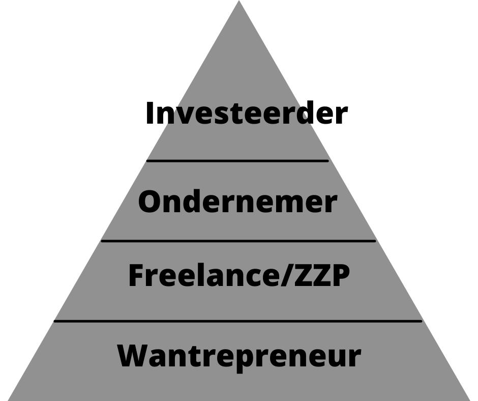 Piramide van ondernemerschap