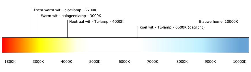Afbeeldingsresultaat voor 4000 kelvin